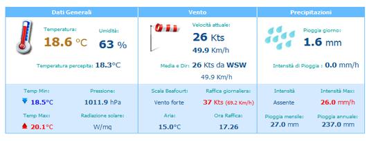 tabella-nuova-meteo-nov13